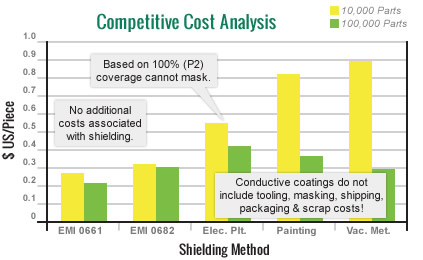 Case Study Comparing Costs