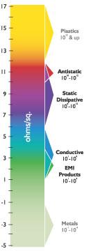 Conductive Rainbow