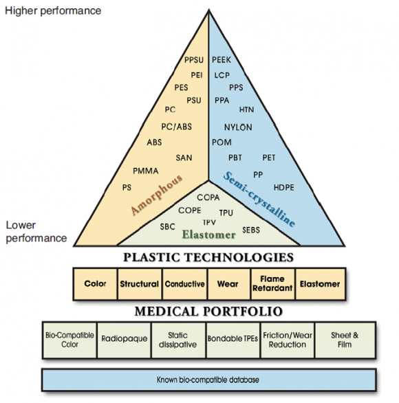 medical device resin chart