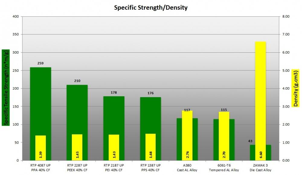 Specific Strength-Density