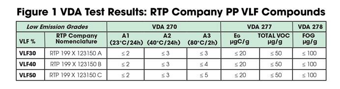 VDA Test Results