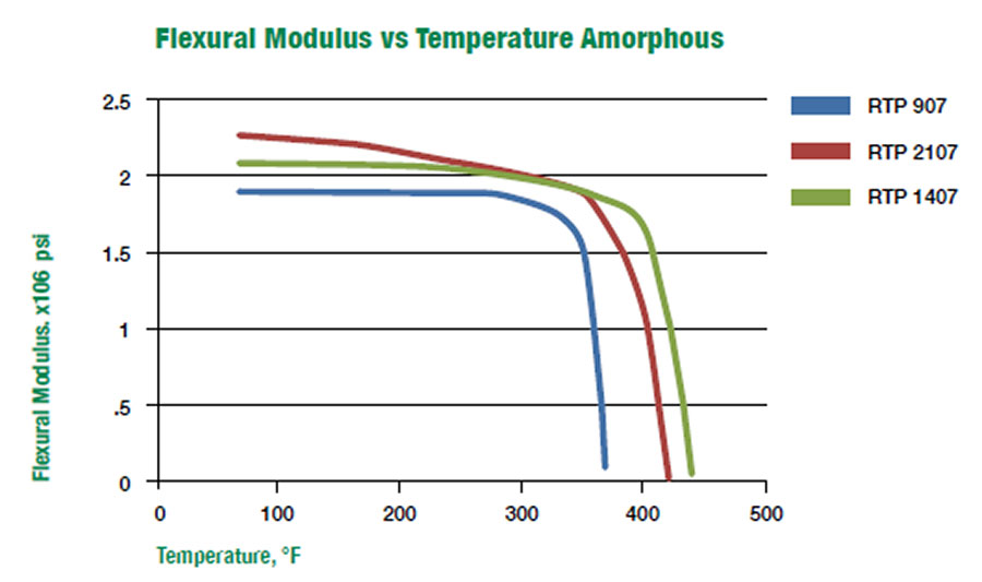 Flexural Modulus vs Temperature Amorphous