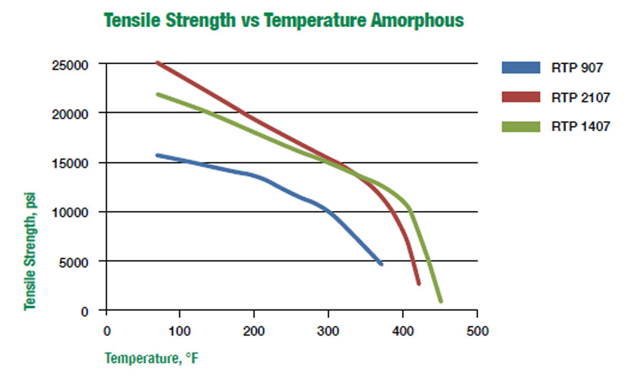 Tensile Strength vs Temperature Amorphous