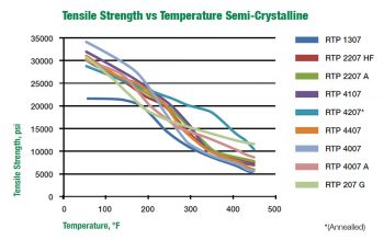 Properties vs. Temperature for Semi-Crystalline, 40% Glass Fiber Filled Compounds