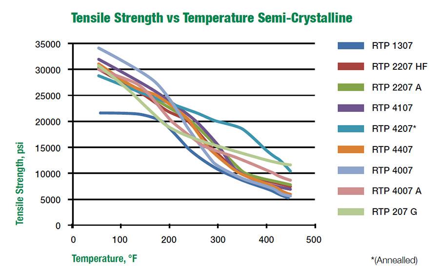 Semi-Crystalline Polymers